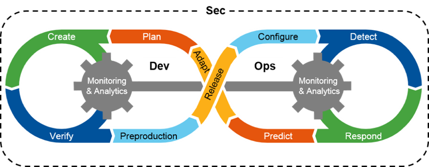 building a devsecops culture - from a technical perspective