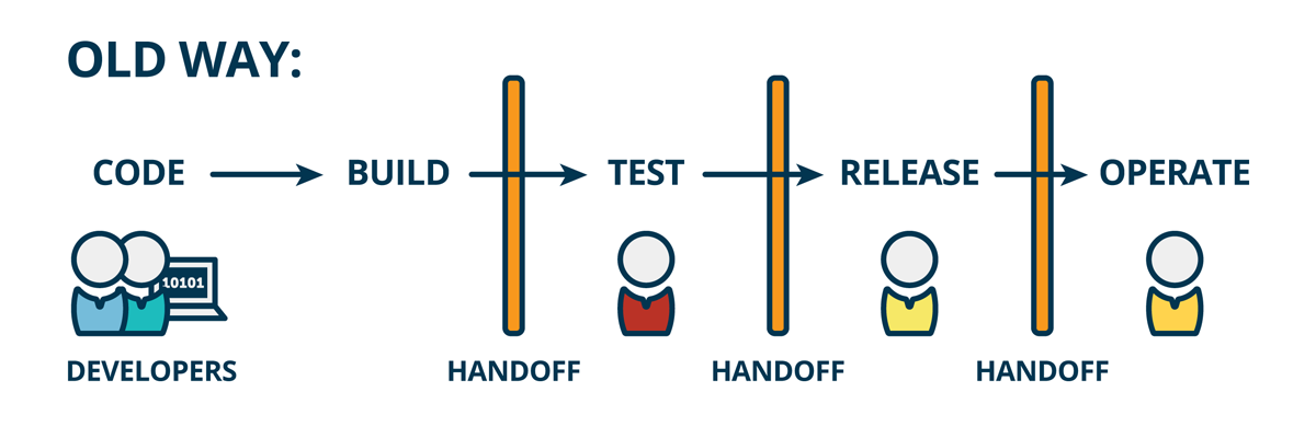 manual testing vs automation testing salary