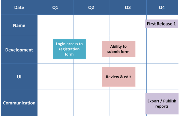3 steps to develop an agile product roadmap tech at gsa