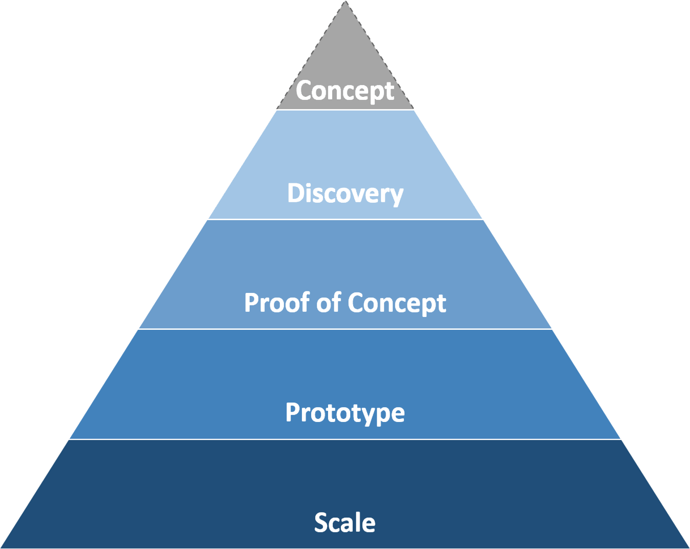 List of steps in the agile approach: Concept, Discovery, Proof of Concept, Prototype, and Scale