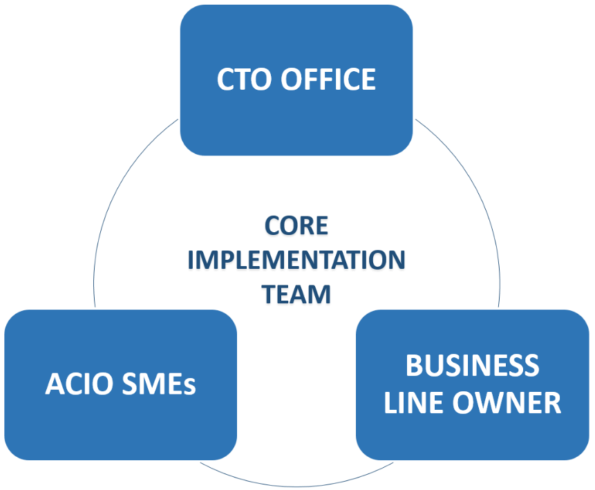 Diagram of roles in the agile approach: CTO Office, ACIO SMEs, and Business Line Owners work together around the Core Implementation Team
